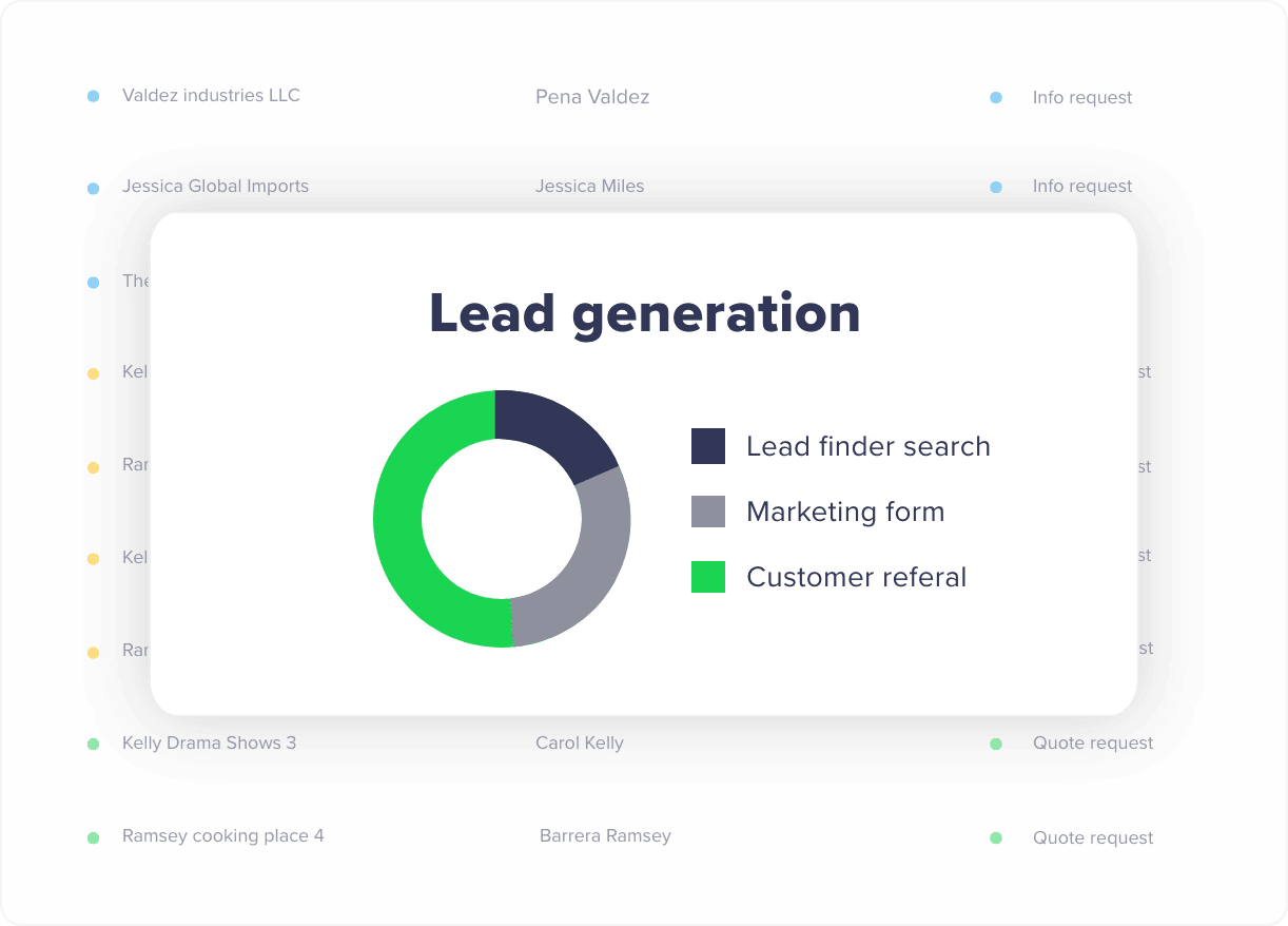 lead finder reports
