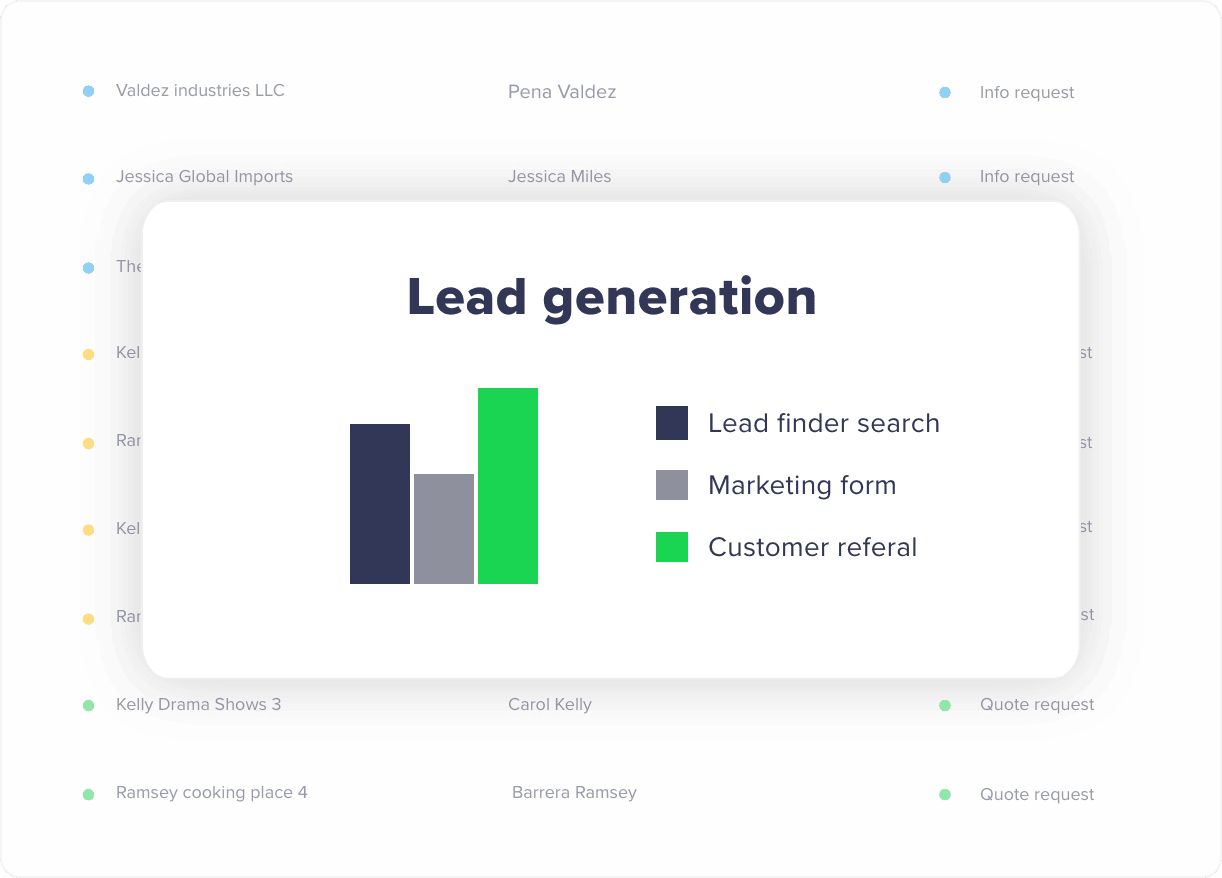 Lead generation - Rizer