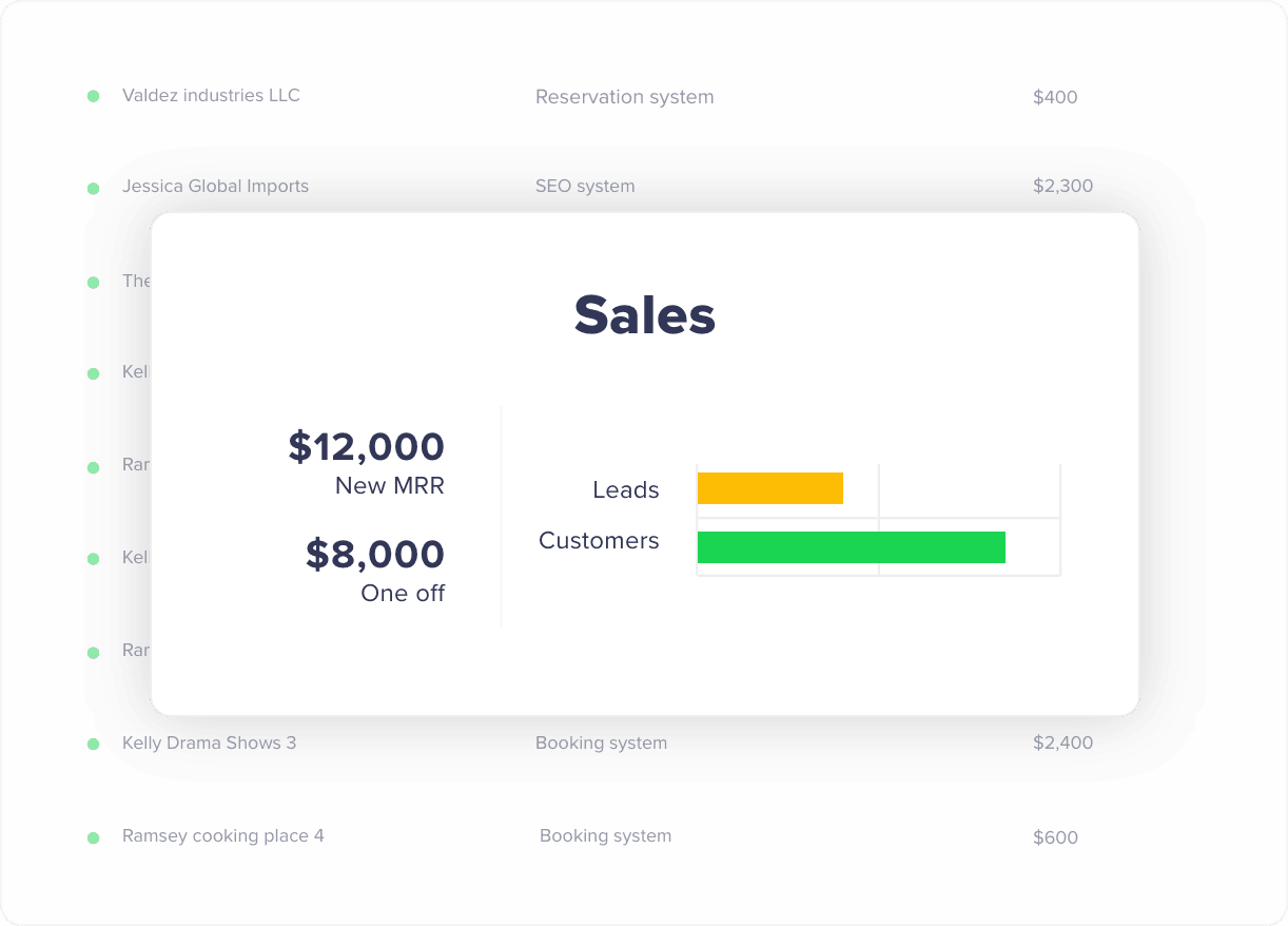 Sales dashboard Rizer