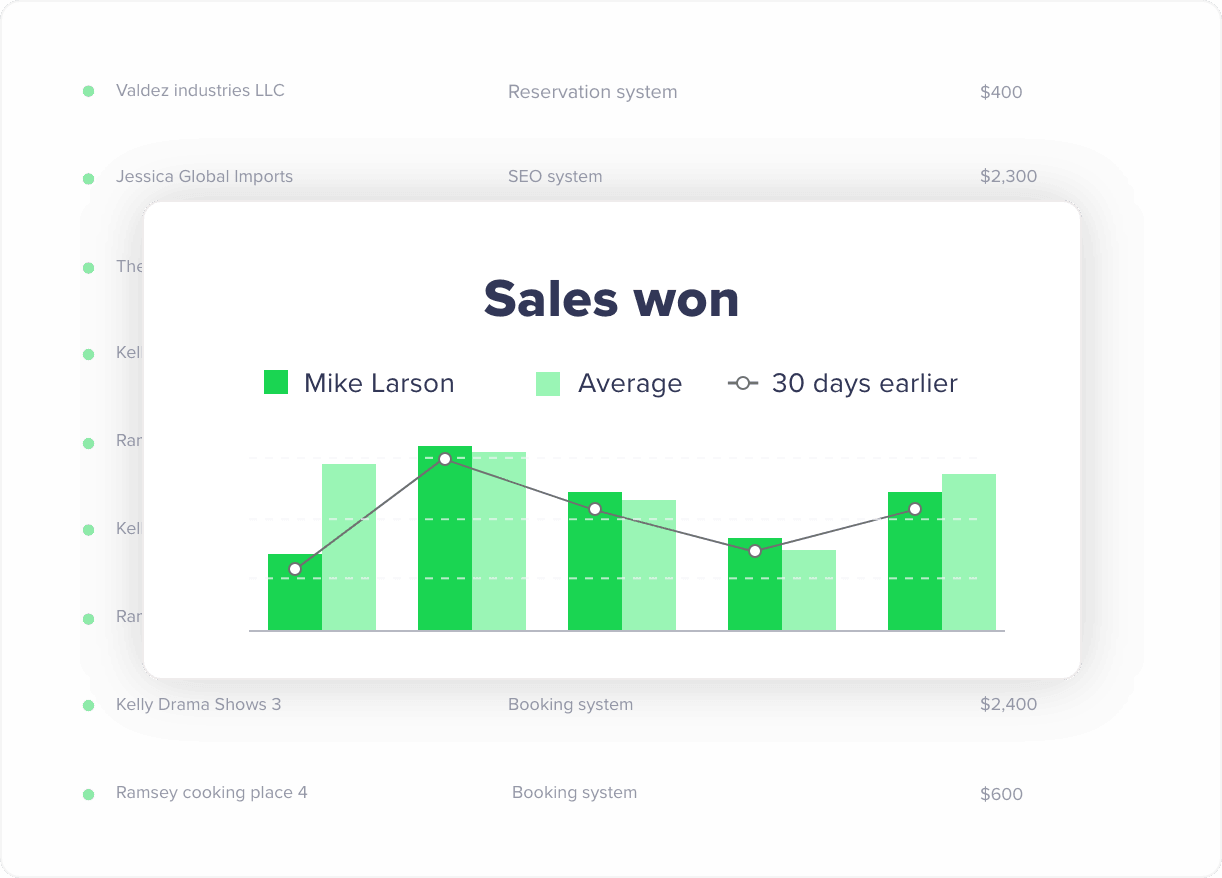 Won sales analytics inside the CRM