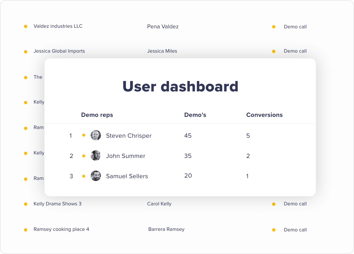 User role dashboards