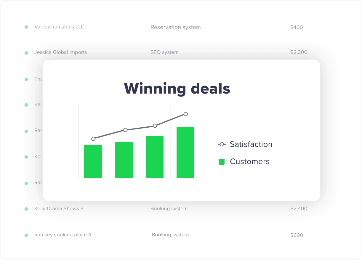 Winning a deal